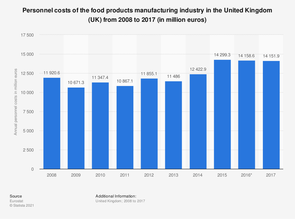 Statistic: Personnel costs of the food products manufacturing industry in the United Kingdom (UK) from 2008 to 2017 (in million euros) | Statista