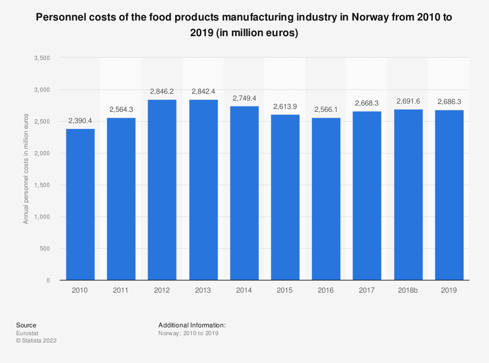 Statistic: Personnel costs of the food products manufacturing industry in Norway from 2008 to 2017 (in million euros) | Statista