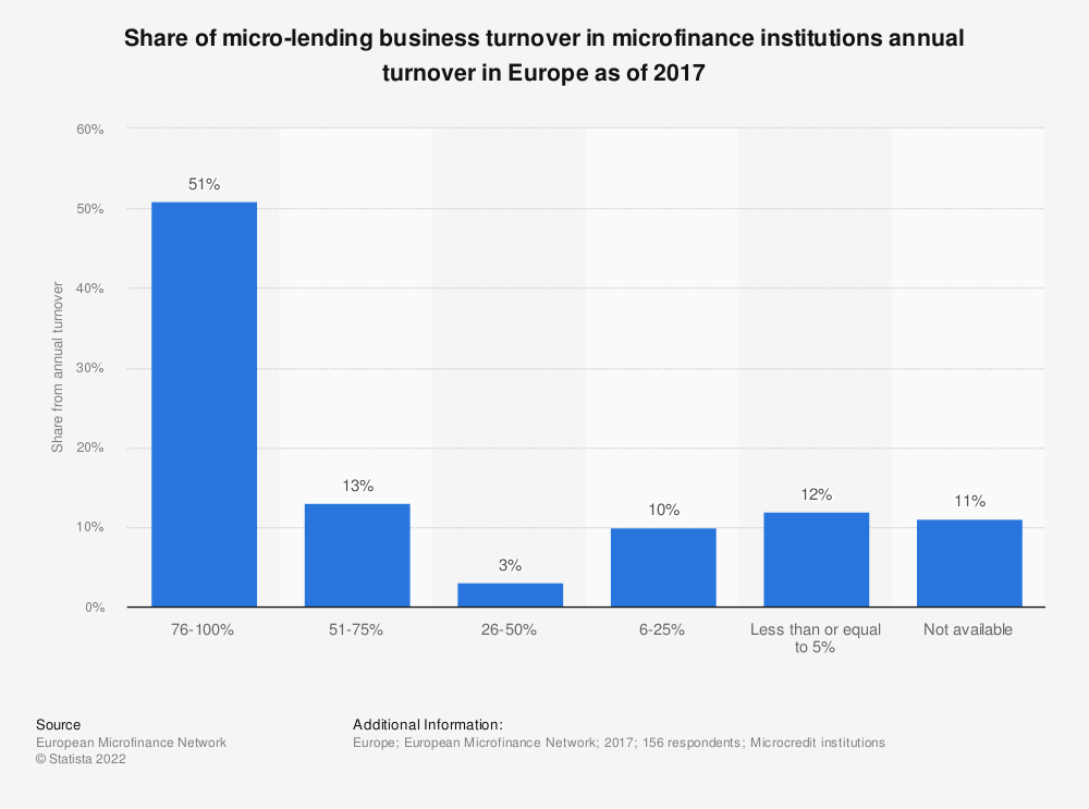 Statistic: Share of micro-lending business turnover in microfinance institutions annual turnover in Europe as of 2017   Statista
