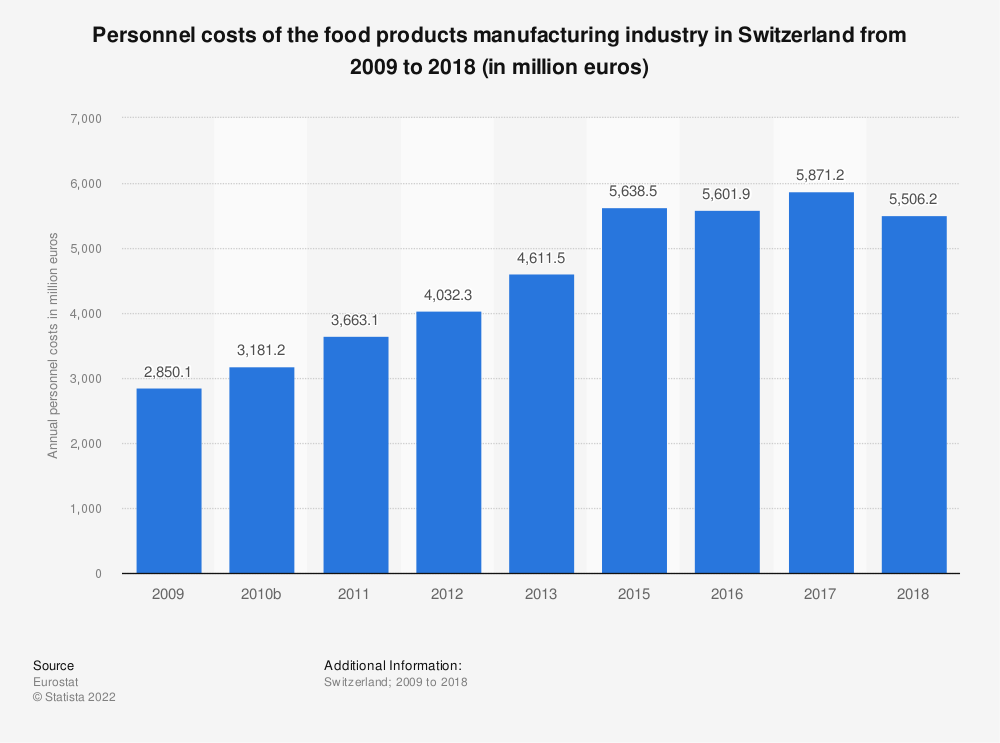 Statistic: Personnel costs of the food products manufacturing industry in Switzerland from 2009 to 2017 (in million euros) | Statista