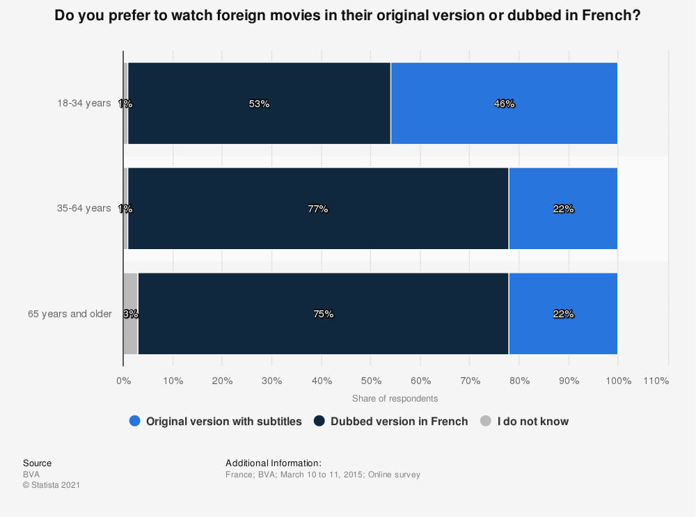Statistic: Do you prefer to watch foreign movies in their original version or dubbed in French?   Statista