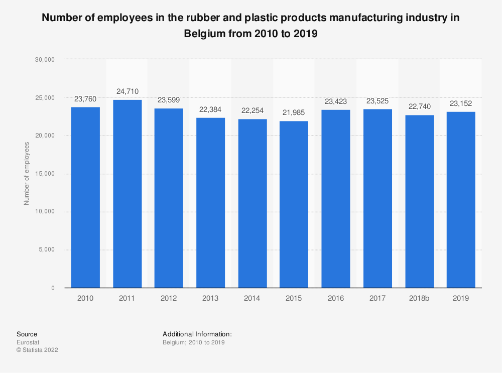 Statistic: Number of employees in the rubber and plastic products manufacturing industry in Belgium from 2008 to 2014   Statista