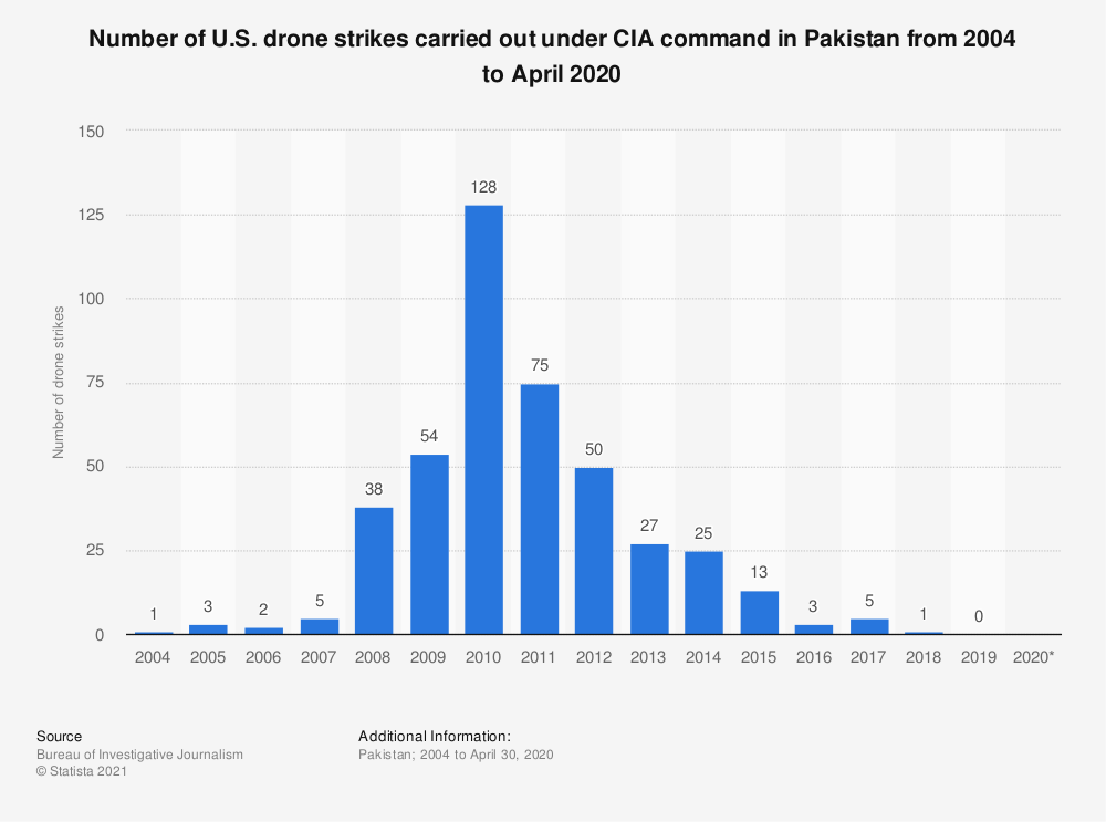 Statistic: Number of U.S. drone strikes carried out under CIA command in Pakistan from 2004 to November 2019 | Statista