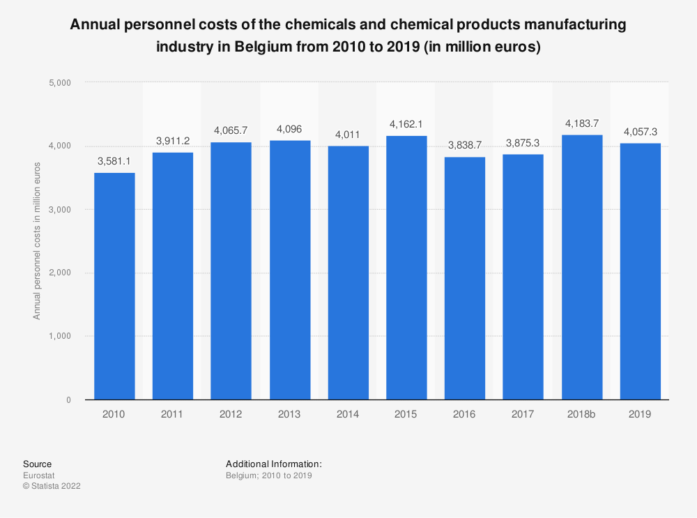 Statistic: Annual personnel costs of the chemicals and chemical products manufacturing industry in Belgium from 2008 to 2014 (in million euros) | Statista