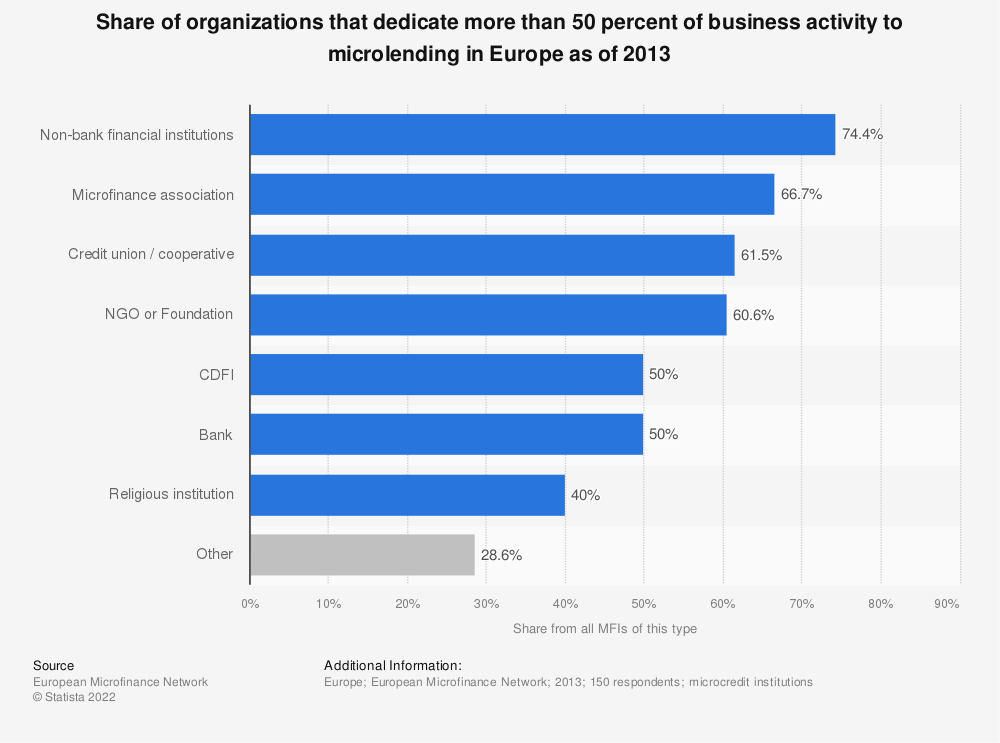 Statistic: Share of organizations that dedicate more than 50 percent of business activity to microlending in Europe as of 2013  | Statista