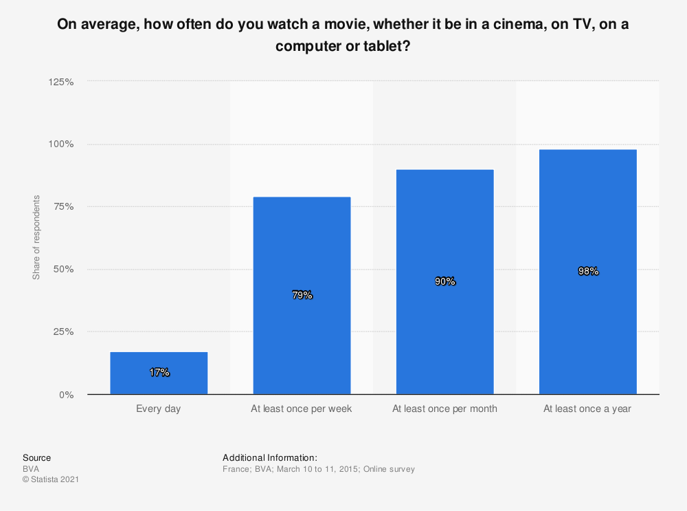 Statistic: On average, how often do you watch a movie, whether it be in a cinema, on TV, on a computer or tablet? | Statista