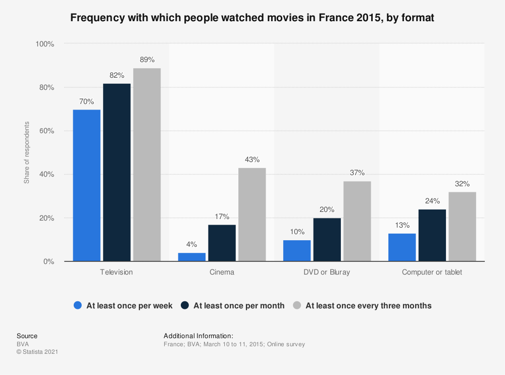 Statistic: Frequency with which people watched movies in France 2015, by format | Statista