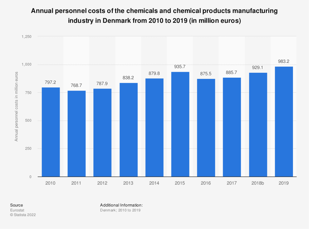 Statistic: Annual personnel costs of the chemicals and chemical products manufacturing industry in Denmark from 2008 to 2017 (in million euros) | Statista