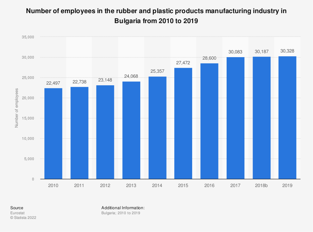 Statistic: Number of employees in the rubber and plastic products manufacturing industry in Bulgaria from 2008 to 2014 | Statista