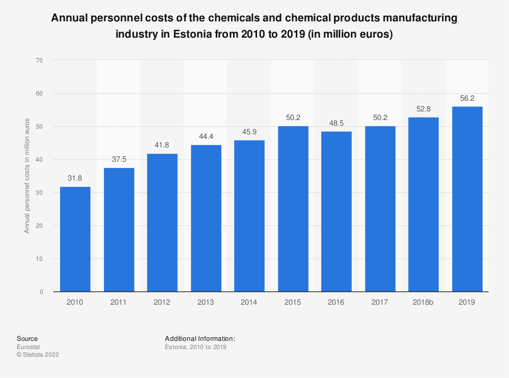 Statistic: Annual personnel costs of the chemicals and chemical products manufacturing industry in Estonia from 2008 to 2017 (in million euros) | Statista