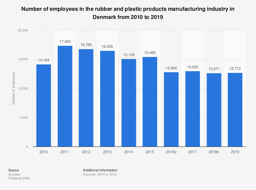 Statistic: Number of employees in the rubber and plastic products manufacturing industry in Denmark from 2008 to 2014 | Statista