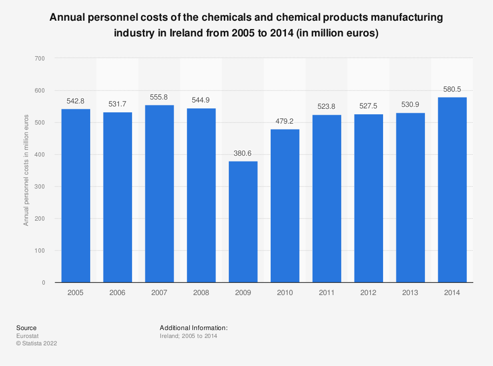 Statistic: Annual personnel costs of the chemicals and chemical products manufacturing industry in Ireland from 2008 to 2014 (in million euros) | Statista