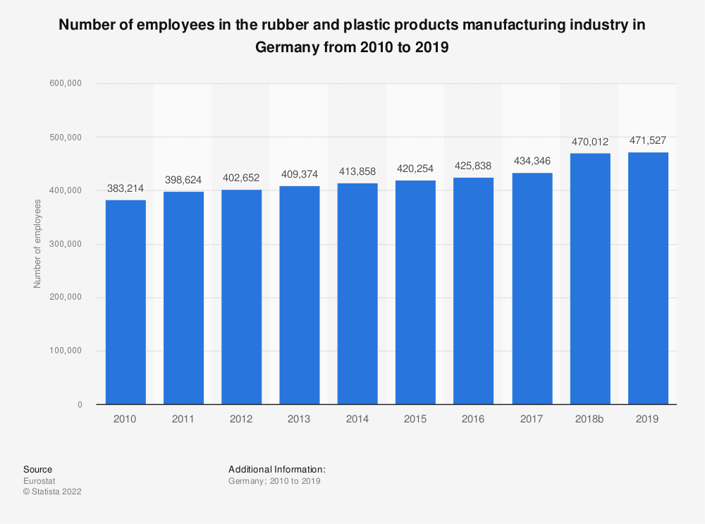 Statistic: Number of employees in the rubber and plastic products manufacturing industry in Germany from 2008 to 2017 | Statista