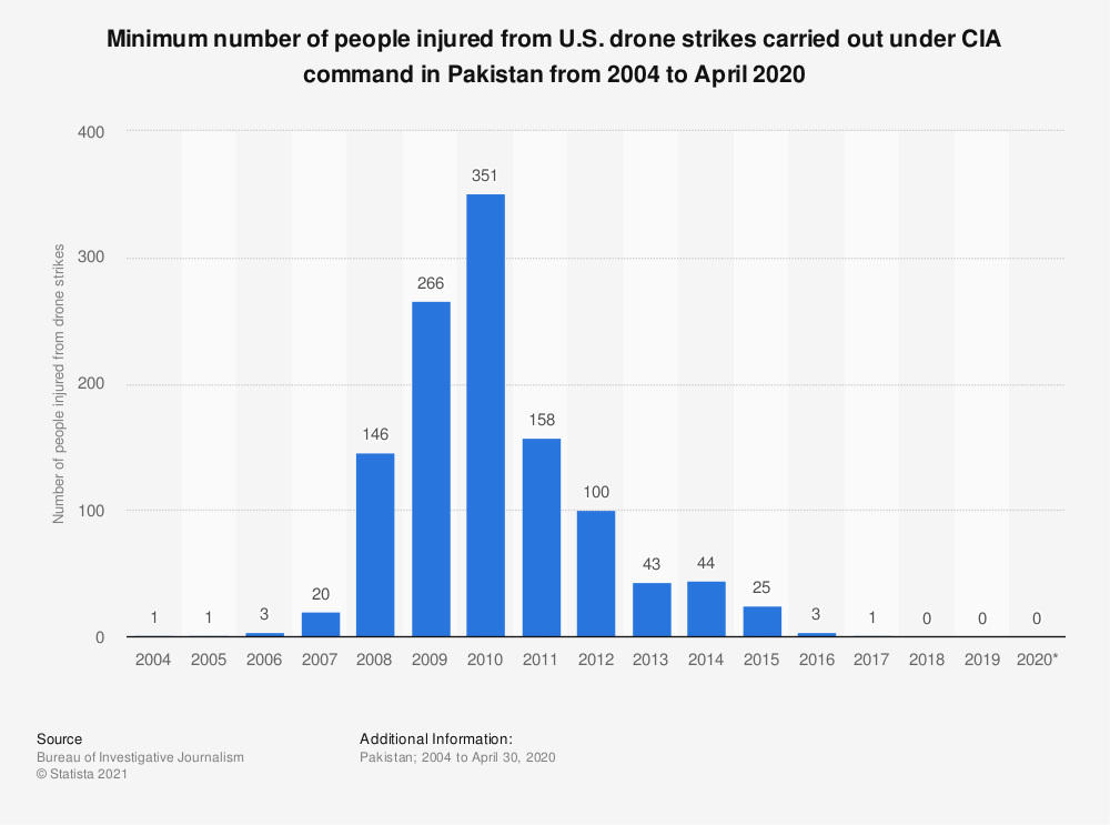 Statistic: Minimum number of people injured from U.S. drone strikes carried out under CIA command in Pakistan from 2004 to April 2020 | Statista