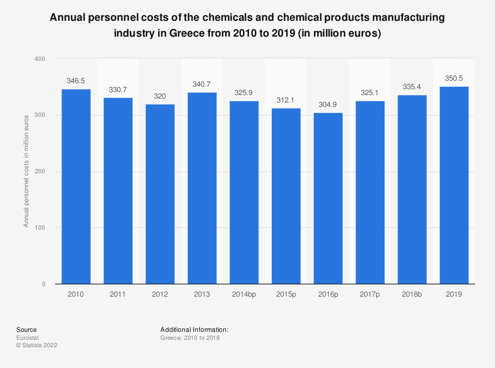 Statistic: Annual personnel costs of the chemicals and chemical products manufacturing industry in Greece from 2008 to 2014 (in million euros) | Statista