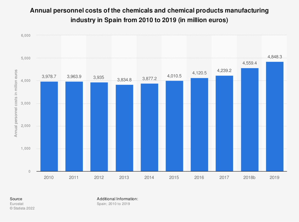 Statistic: Annual personnel costs of the chemicals and chemical products manufacturing industry in Spain from 2008 to 2014 (in million euros) | Statista