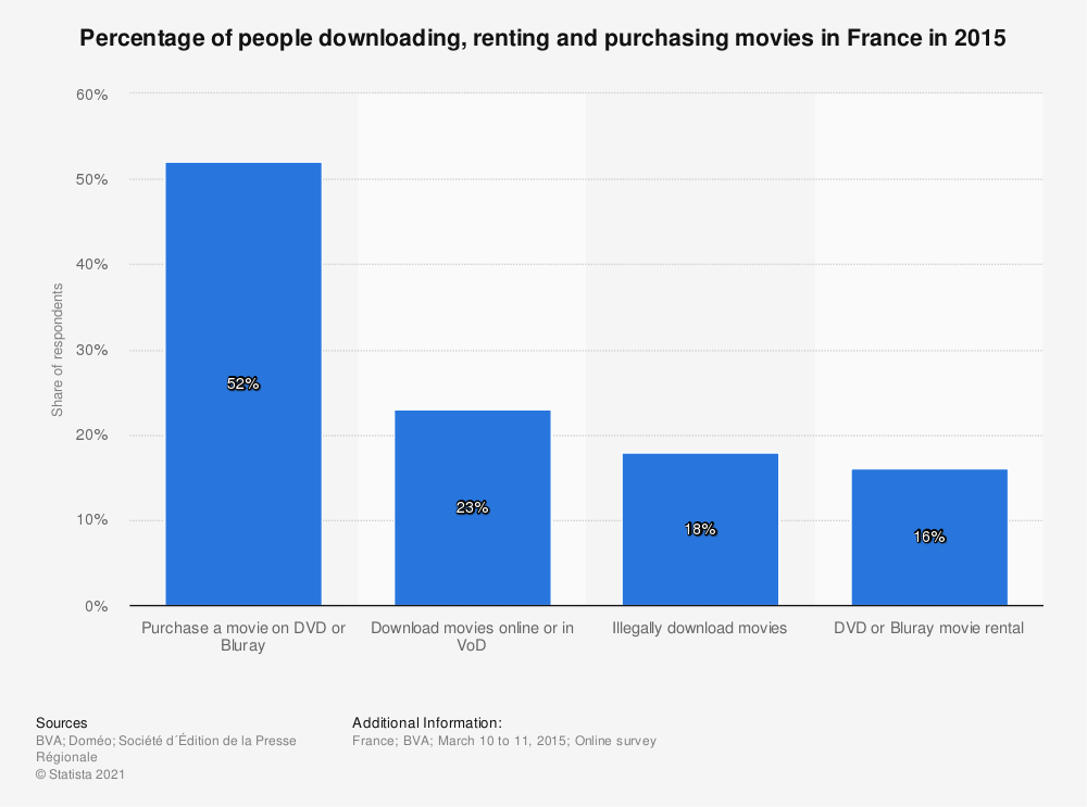 Statistic: Percentage of people downloading, renting and purchasing movies in France in 2015 | Statista