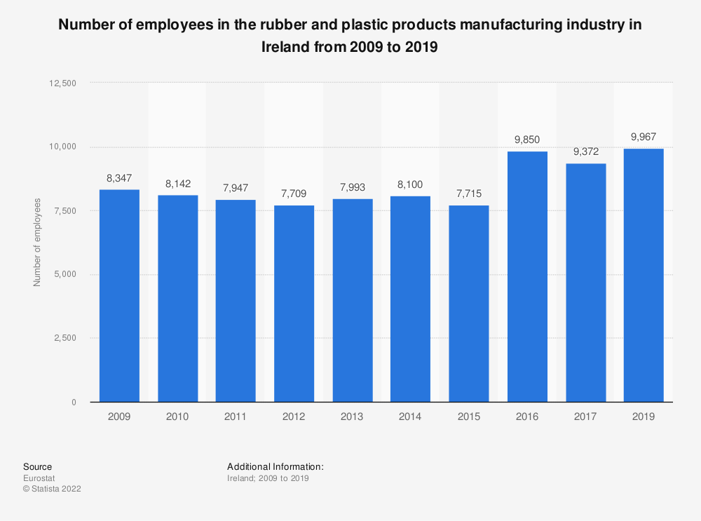 Statistic: Number of employees in the rubber and plastic products manufacturing industry in Ireland from 2008 to 2014 | Statista