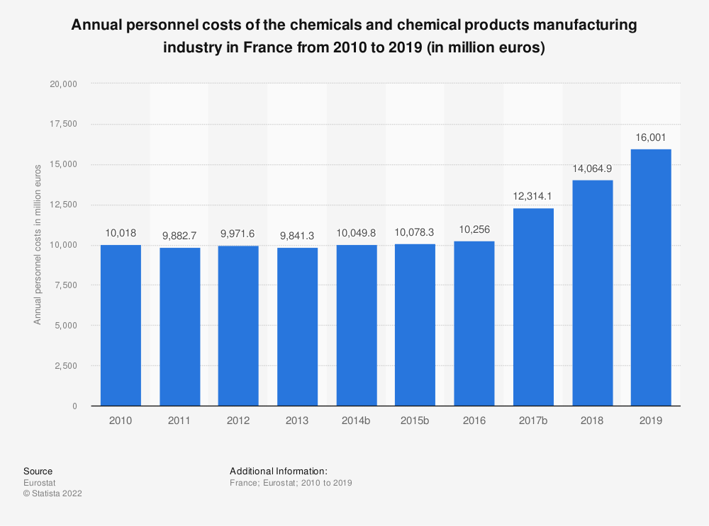 Statistic: Annual personnel costs of the chemicals and chemical products manufacturing industry in France from 2009 to 2017 (in million euros) | Statista