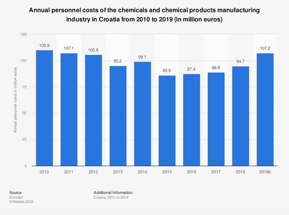 Statistic: Annual personnel costs of the chemicals and chemical products manufacturing industry in Croatia from 2008 to 2014 (in million euros) | Statista