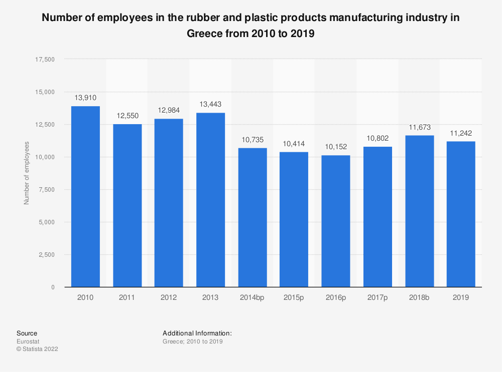 Statistic: Number of employees in the rubber and plastic products manufacturing industry in Greece from 2008 to 2014 | Statista