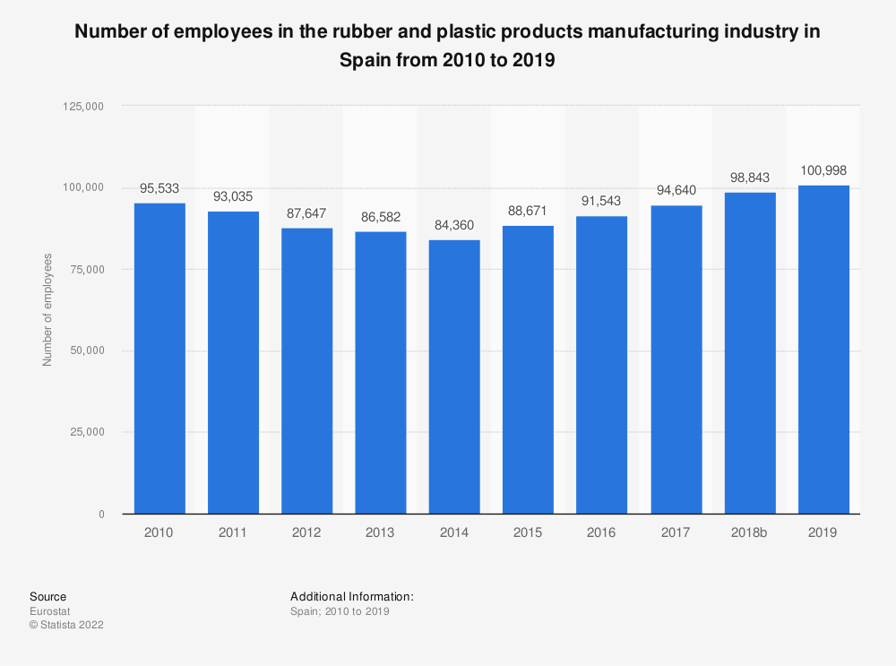 Statistic: Number of employees in the rubber and plastic products manufacturing industry in Spain from 2008 to 2014 | Statista