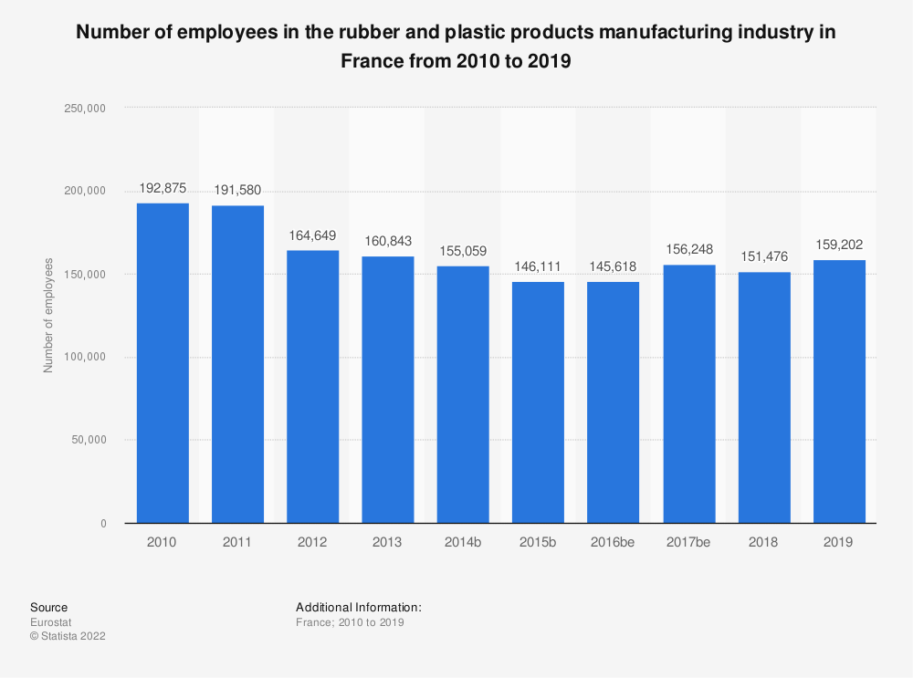Statistic: Number of employees in the rubber and plastic products manufacturing industry in France from 2008 to 2014 | Statista
