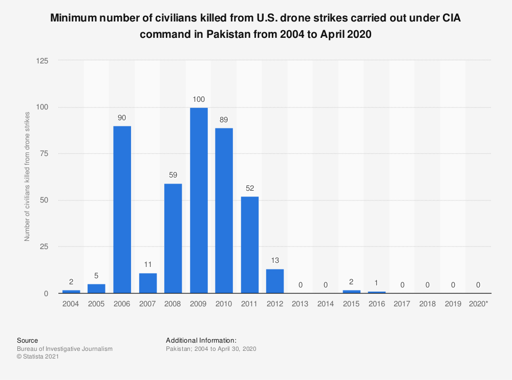 Statistic: Minimum number of civilians killed from U.S. drone strikes carried out under CIA command in Pakistan from 2004 to April 2020 | Statista