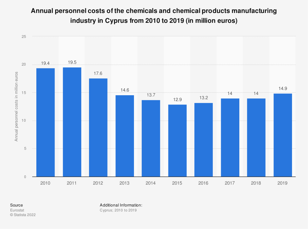 Statistic: Annual personnel costs of the chemicals and chemical products manufacturing industry in Cyprus from 2008 to 2017 (in million euros) | Statista