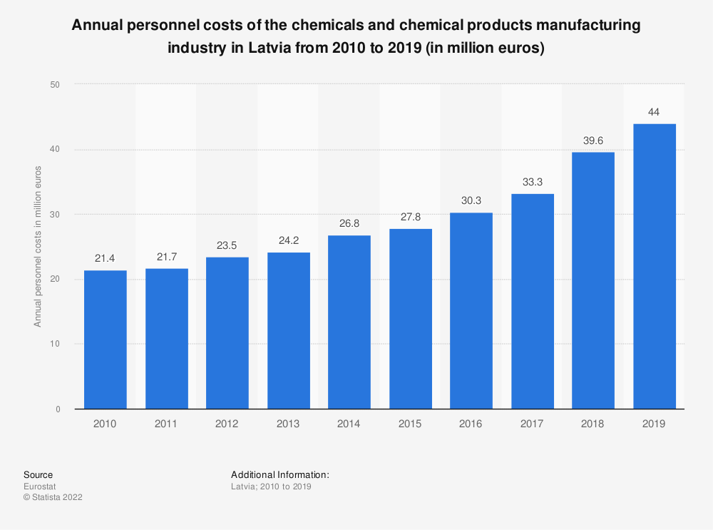 Statistic: Annual personnel costs of the chemicals and chemical products manufacturing industry in Latvia from 2008 to 2014 (in million euros) | Statista