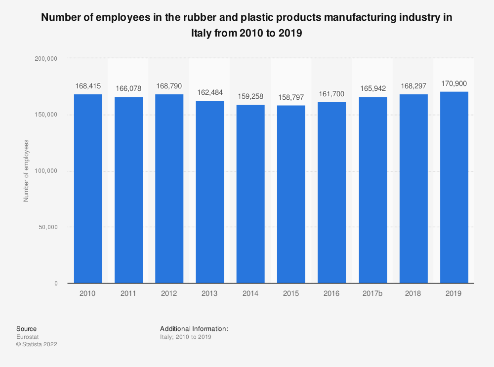 Statistic: Number of employees in the rubber and plastic products manufacturing industry in Italy from 2008 to 2014 | Statista