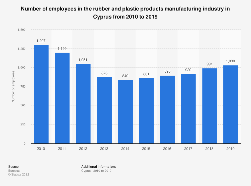 Statistic: Number of employees in the rubber and plastic products manufacturing industry in Cyprus from 2008 to 2014 | Statista