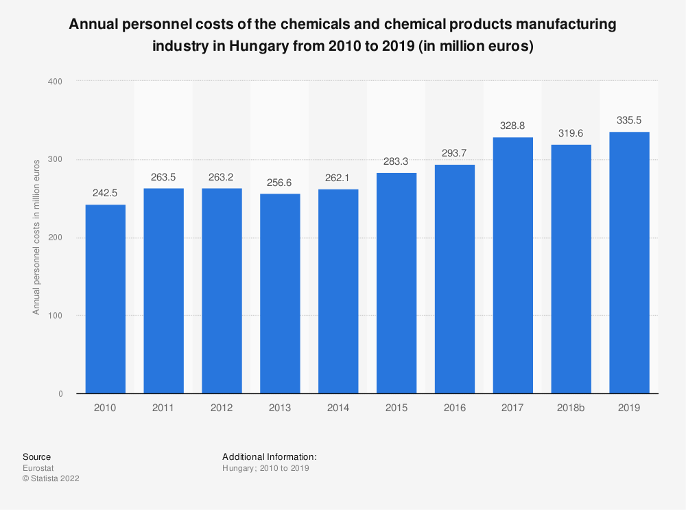 Statistic: Annual personnel costs of the chemicals and chemical products manufacturing industry in Hungary from 2008 to 2014 (in million euros) | Statista