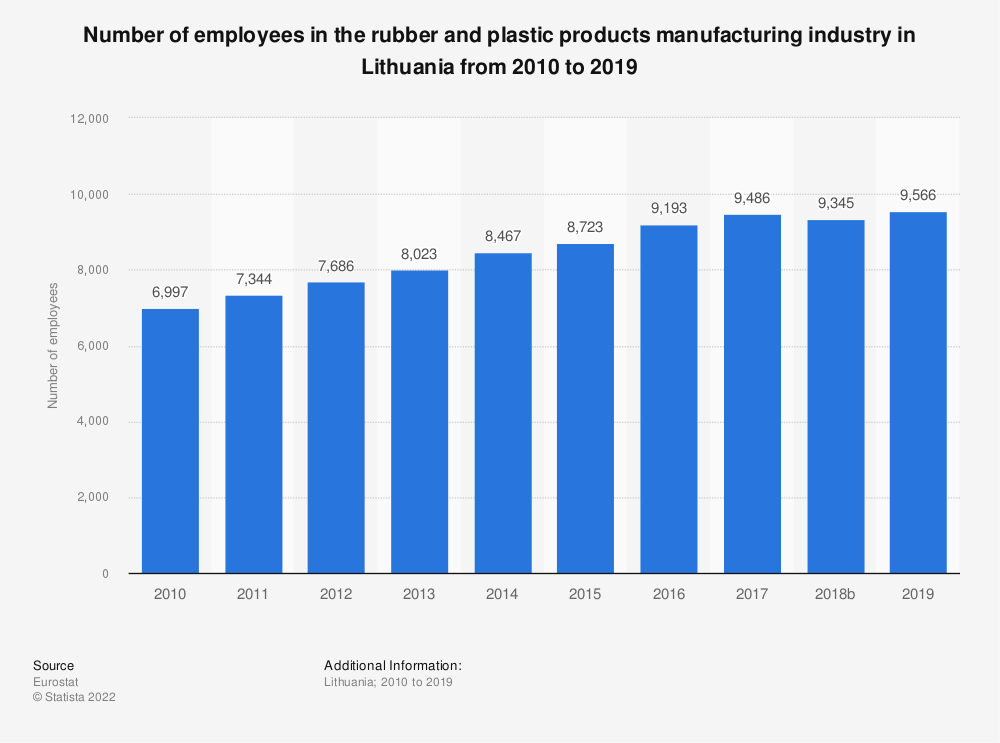 Statistic: Number of employees in the rubber and plastic products manufacturing industry in Lithuania from 2008 to 2017 | Statista