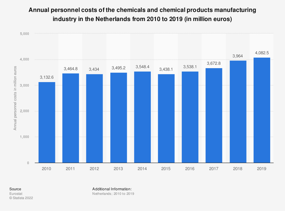 Statistic: Annual personnel costs of the chemicals and chemical products manufacturing industry in the Netherlands from 2009 to 2017 (in million euros) | Statista