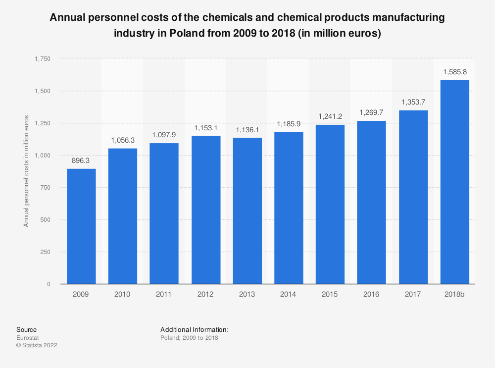 Statistic: Annual personnel costs of the chemicals and chemical products manufacturing industry in Poland from 2008 to 2014 (in million euros) | Statista