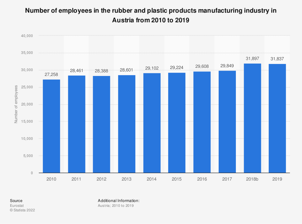 Statistic: Number of employees in the rubber and plastic products manufacturing industry in Austria from 2008 to 2014 | Statista