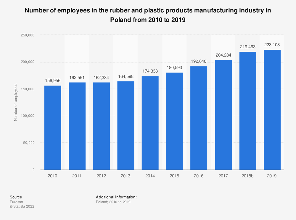 Statistic: Number of employees in the rubber and plastic products manufacturing industry in Poland from 2008 to 2014 | Statista
