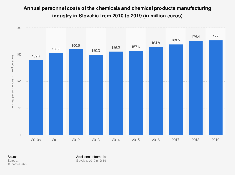 Statistic: Annual personnel costs of the chemicals and chemical products manufacturing industry in Slovakia from 2008 to 2014 (in million euros) | Statista