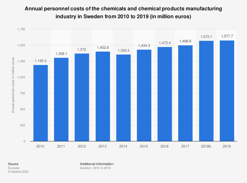 Statistic: Annual personnel costs of the chemicals and chemical products manufacturing industry in Sweden from 2008 to 2014 (in million euros) | Statista
