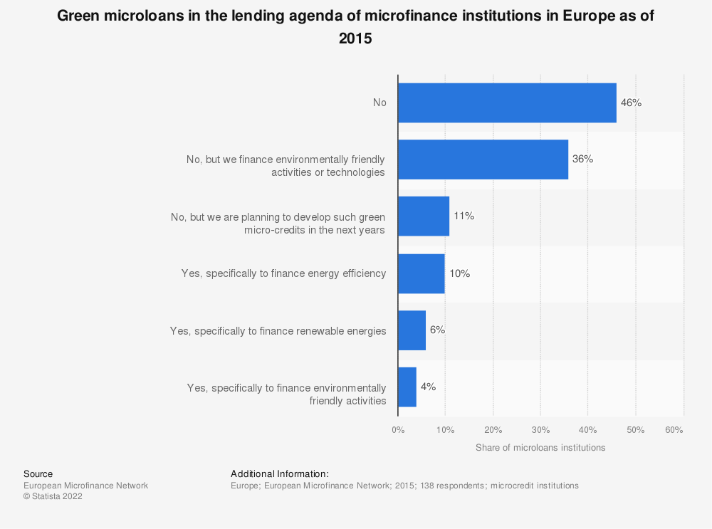 Statistic: Green microloans in the lending agenda of microfinance institutions in Europe as of 2015 | Statista