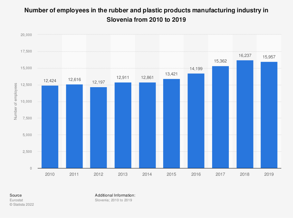 Statistic: Number of employees in the rubber and plastic products manufacturing industry in Slovenia from 2008 to 2014 | Statista