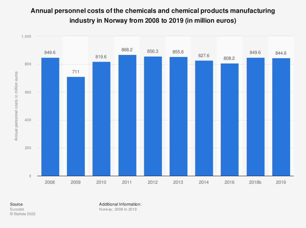 Statistic: Annual personnel costs of the chemicals and chemical products manufacturing industry in Norway from 2008 to 2014 (in million euros) | Statista