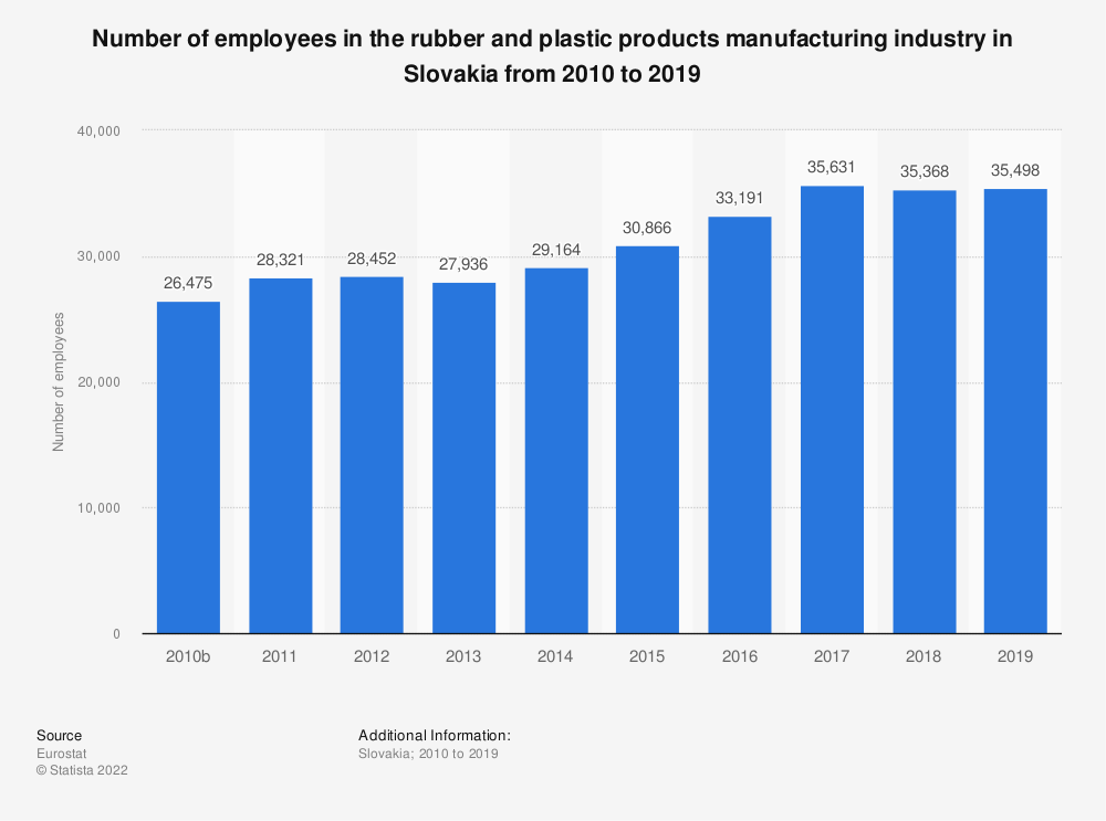 Statistic: Number of employees in the rubber and plastic products manufacturing industry in Slovakia from 2008 to 2014 | Statista