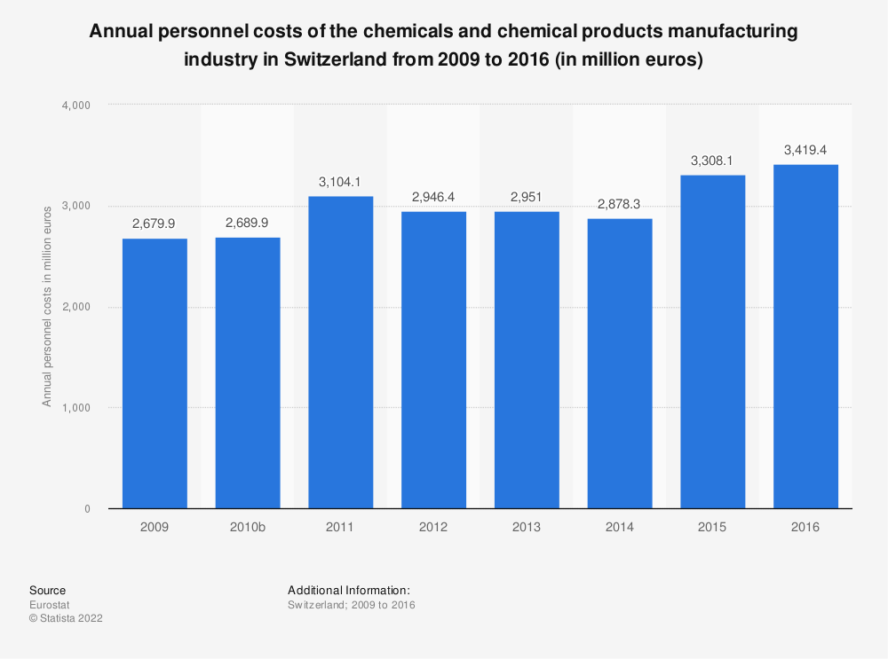 Statistic: Annual personnel costs of the chemicals and chemical products manufacturing industry in Switzerland from 2009 to 2014 (in million euros) | Statista