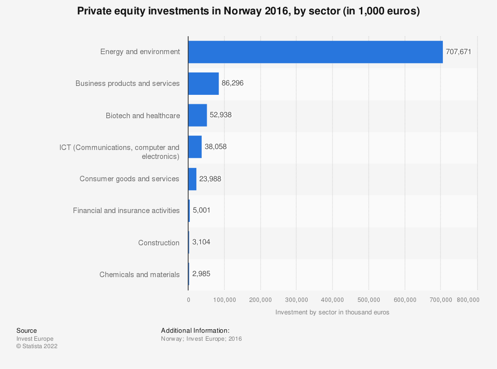Statistic: Private equity investments in Norway 2016, by sector (in 1,000 euros)  | Statista