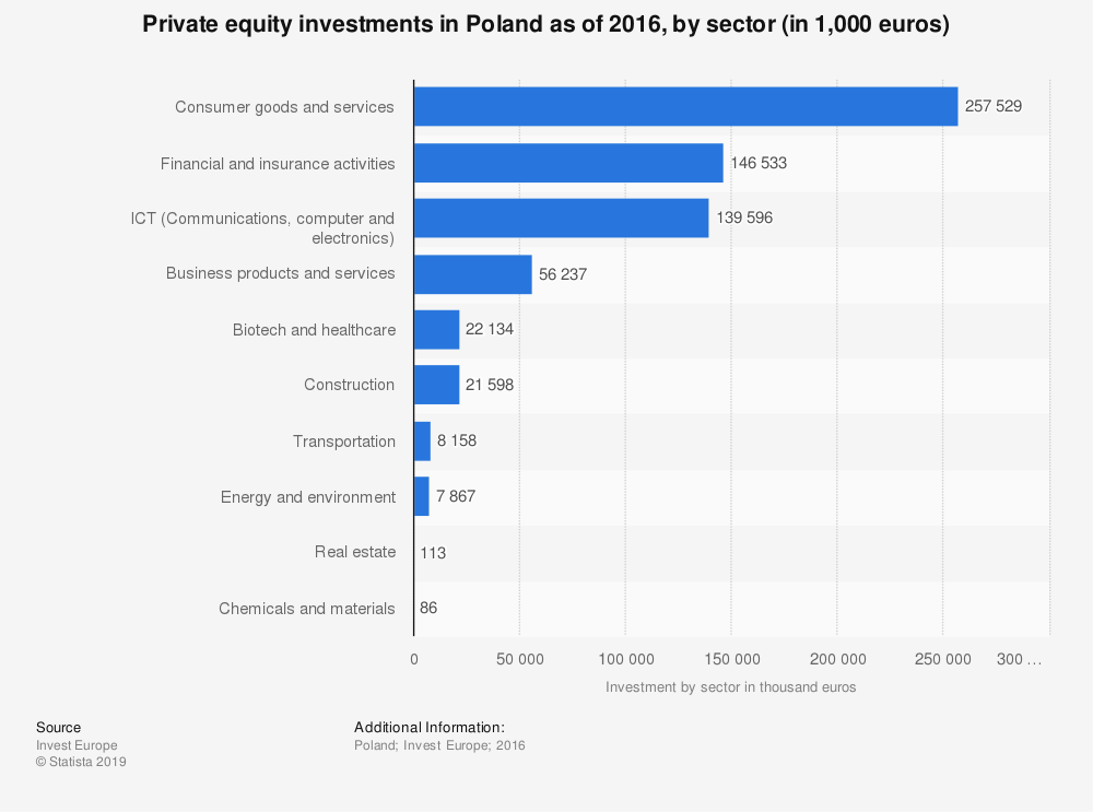 Statistic: Private equity investments in Poland as of 2016, by sector (in 1,000 euros) | Statista