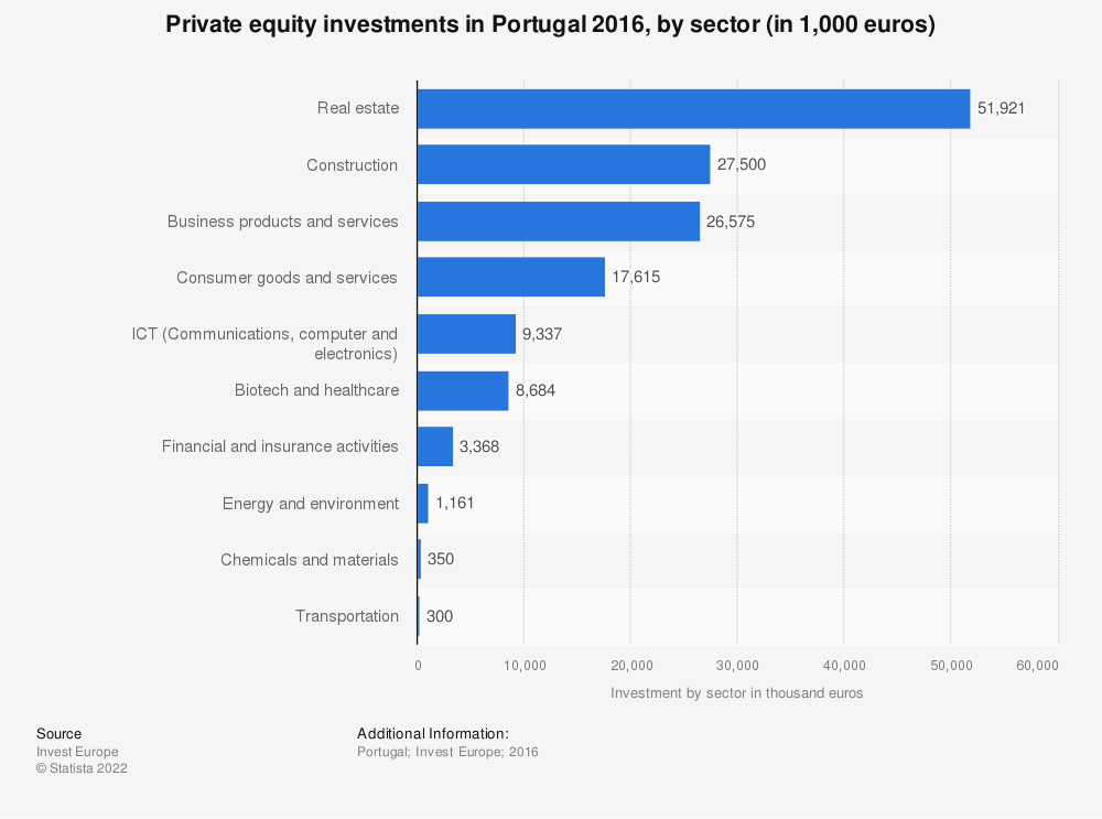 Statistic: Private equity investments in Portugal 2016, by sector (in 1,000 euros) | Statista