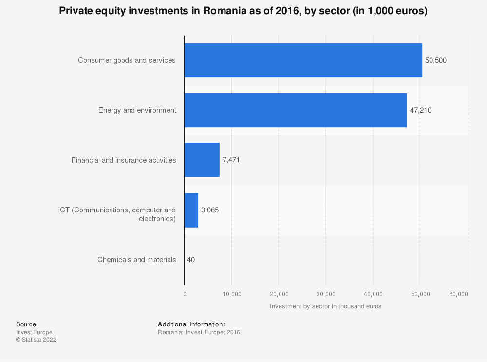 Statistic: Private equity investments in Romania as of 2016, by sector (in 1,000 euros) | Statista