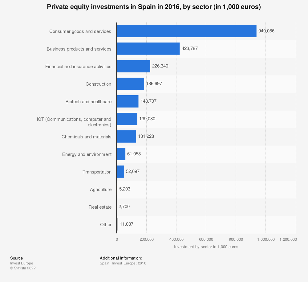 Statistic: Private equity investments in Spain in 2016, by sector (in 1,000 euros) | Statista